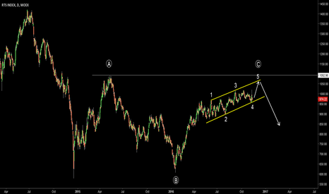 RTSI: Russian RTS index. Possible wave count