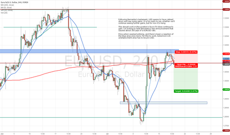 EURUSD: EURUSD - Is it time to go back to previous lows?