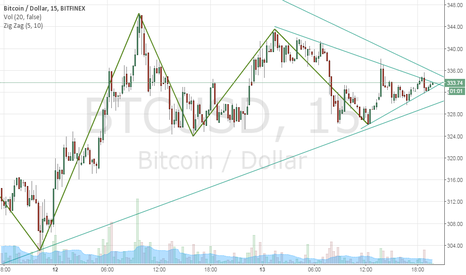 BTCUSD: Triangle, up or down 50/50??