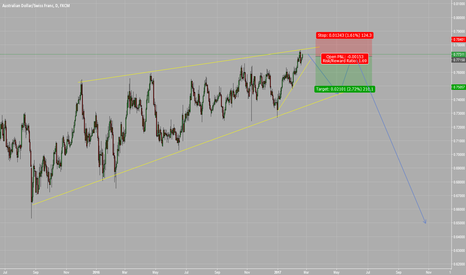 AUDCHF: SELL