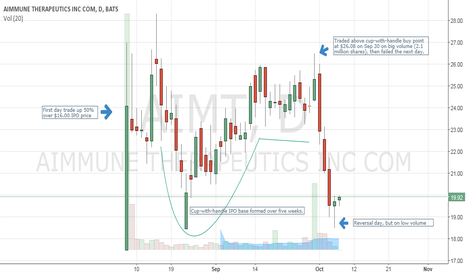 AIMT: AIMT failed breakout after first IPO base pattern.