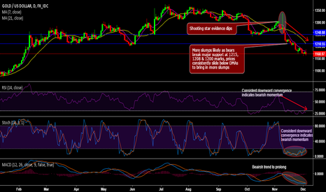 XAUUSD: Gold surpasses major supports to hit 9-1/2 months' lows