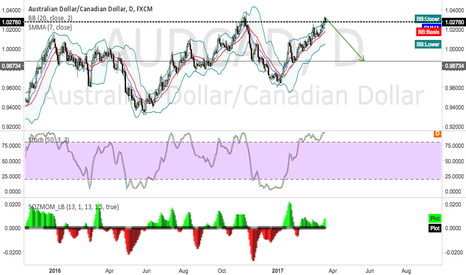 AUDCAD: AUDCAD--looking to short