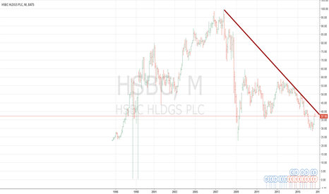 HSBC: HSBC WILL FILE FOR BANKRUPTCY SOON