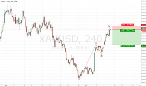 XAUUSD: Potential End of correction