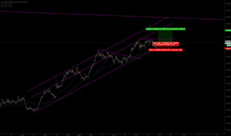 EURAUD: trade the channel