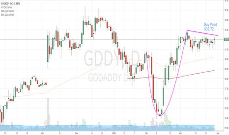 GDDY: Buy GDDY on breakout from consolidation