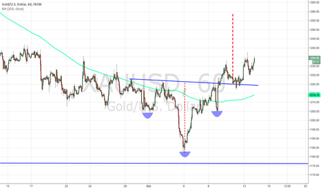 XAUUSD: Inverted Head and Shoulders pattern (Break and retest)