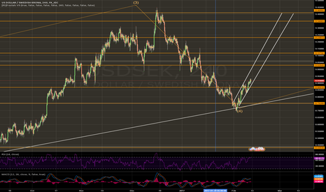 USDSEK: Short term view on USD/SEK