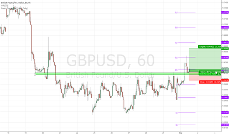 GBPUSD: GBP/USD Intraday Long entry