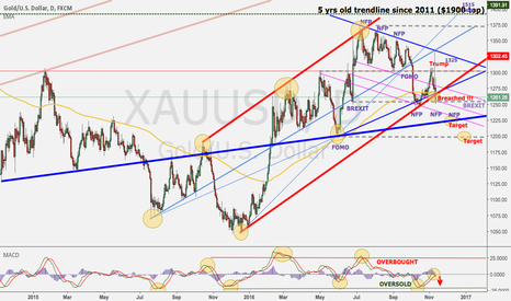 XAUUSD: Gold after Trump victory