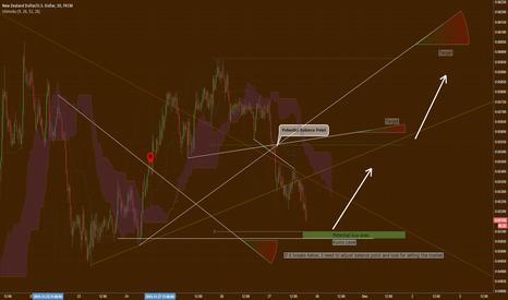 NZDUSD: If the next move for NZD/USD be going higher?
