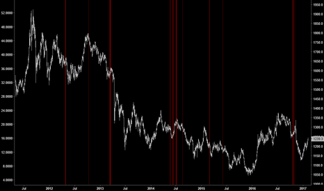 GC1!: VOLATILITY MODEL | Gold