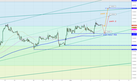 GBPUSD: Path 1 or 2? Timing is the key.