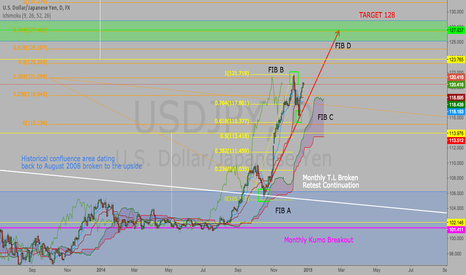 USDJPY: USD/JPY LONG STILL BULLISH TARGET 128!!