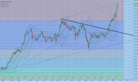 BA: potential top of channel