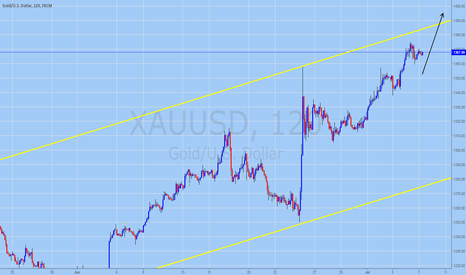 XAUUSD: GOLD Trading Forecast for July 7, 2016