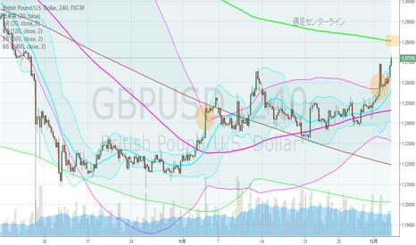 GBPUSD: GBPUSD・4hBM、週足上昇ジェイウォーク