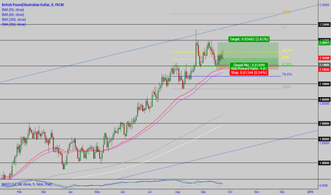 GBPAUD: GBP/AUD: long play