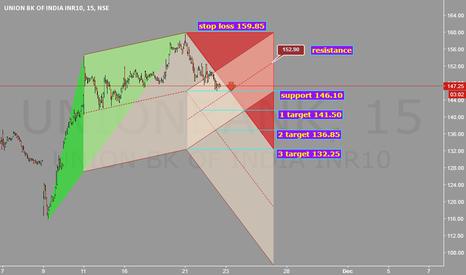UNIONBANK: Stop loss 159.85. Target 132.25. @ Comfort.