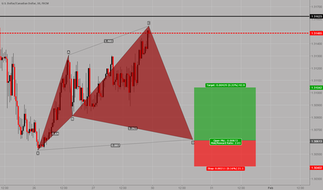 USDCAD: USDCAD: Bullish cypher pattern on the 30min