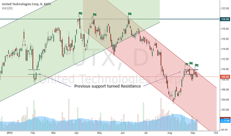 UTX: This component do not support DJIA record