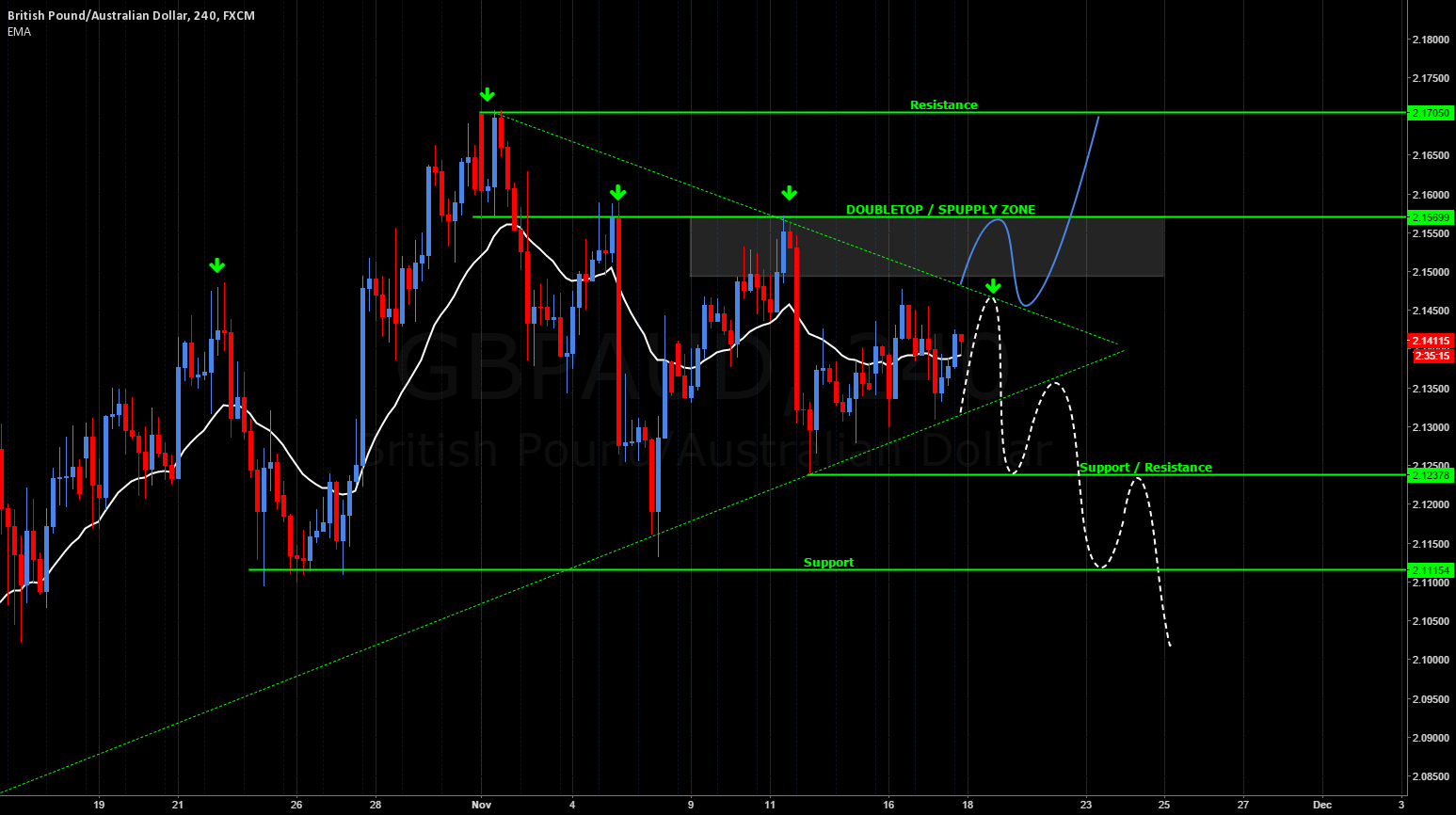 #OnMyRadar: GBPAUD | Wedge Breakout Trade