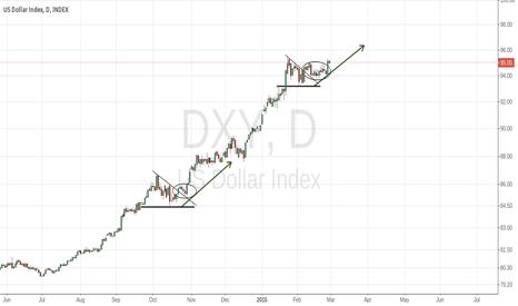 DXY: DIndex