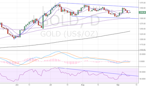 GOLD: Gold – re-test of Monday's low likely