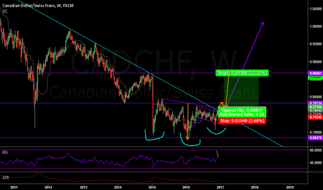 CADCHF: CADCHF - Possible Break out - H&S