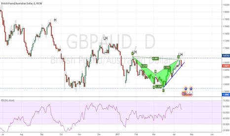 GBPAUD: GBPAUD - Bearish Shark with resistance