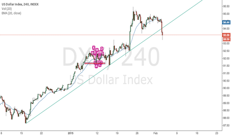 DXY: $DXY broke support line
