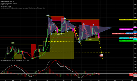 XAGUSD: Is silver going to fall ?