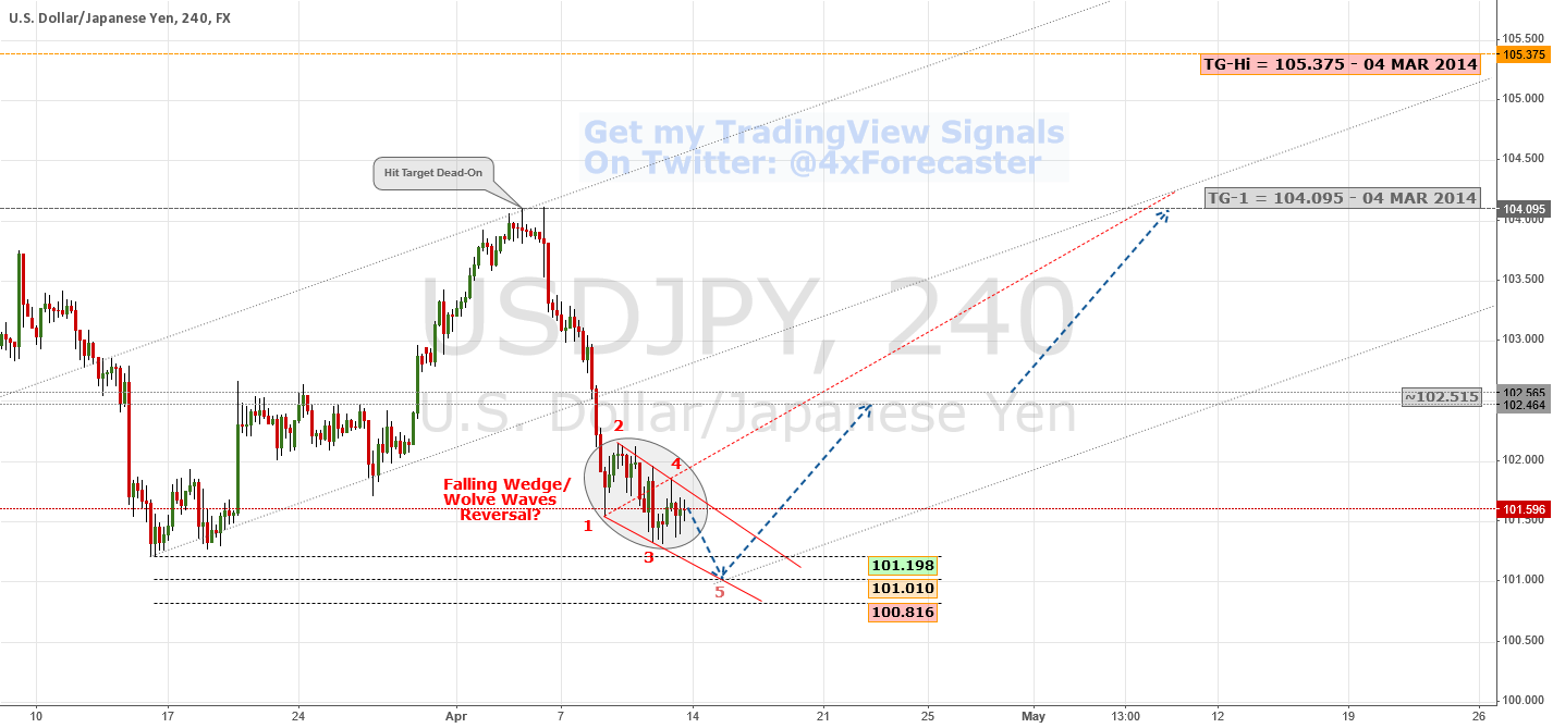 Fundamental Bears Before Technical Bulls | $USD $JPY #BOJ #Forex