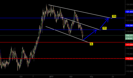 EURJPY: BUYING SIGNAL FOR NEXT THREE DAYS