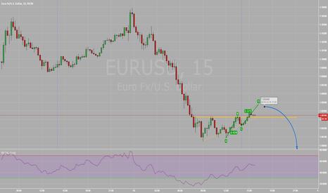EURUSD: A Continued Fall