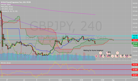 GBPJPY: WAITING FOR KUMO BREAKOUT