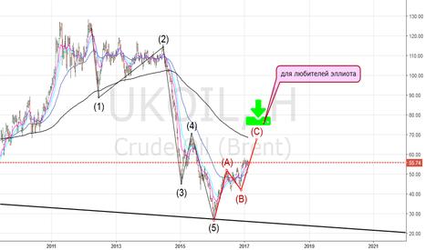 UKOIL: нефть по эллиоту