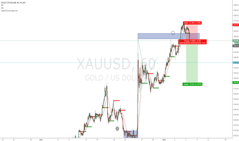 XAUUSD: Продажа GOLD(небольшой коррект)