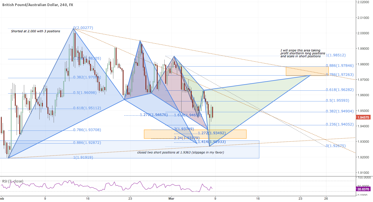 Bearish cypher 4H