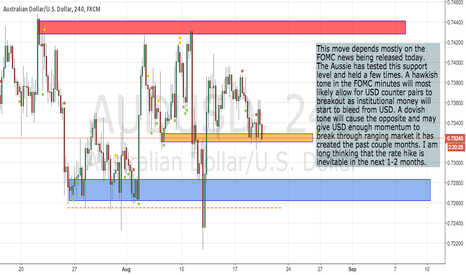 AUDUSD: Speculation on FOMC.