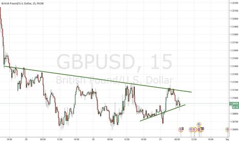 GBPUSD: GBP want go down