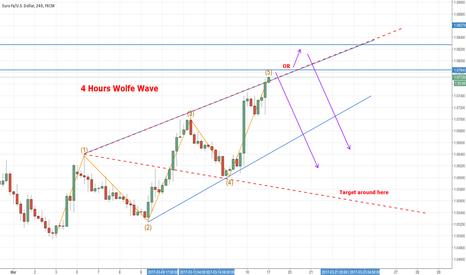 EURUSD: EURUSD 4 HOURS Bearish Wolfe Wave (Short)