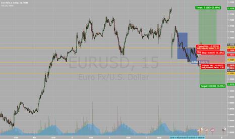 EURUSD: EUR/USD Intraday Short Idea