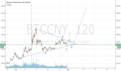 BTCCNY: ABCDE retrace