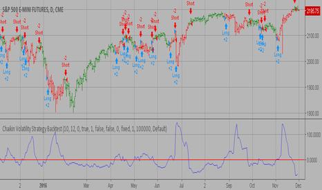 ES1!: Chaikin Volatility Strategy Backtest