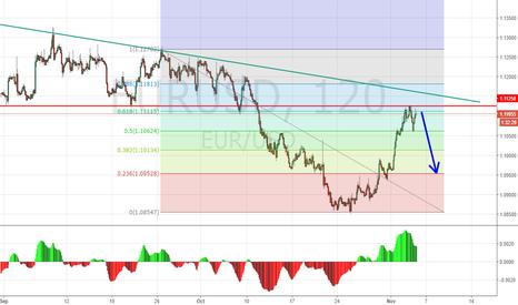 EURUSD: EURSUD looking for short position