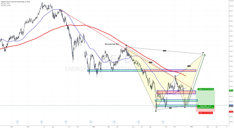 Potential Aggressive C buy - Harmonics setup towards FOMC