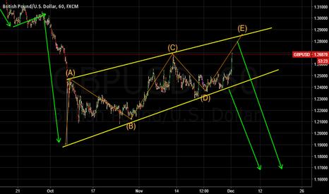 GBPUSD: GBPUSD going for E wave?