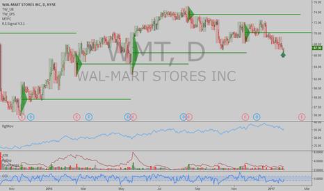 WMT: WMT: Low risk long opportunity